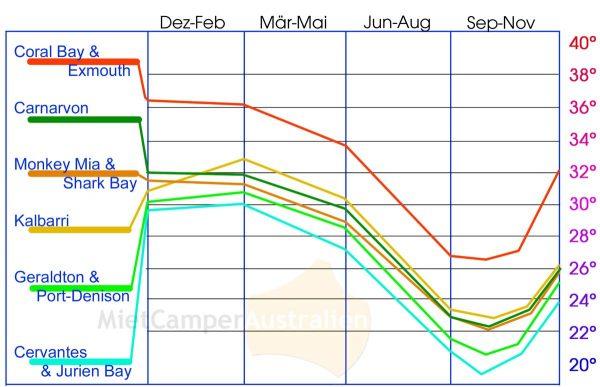 Übersicht Temperaturen Coral Coast Westaustralien