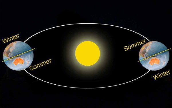 Sommer - Winter Vergleich Australien